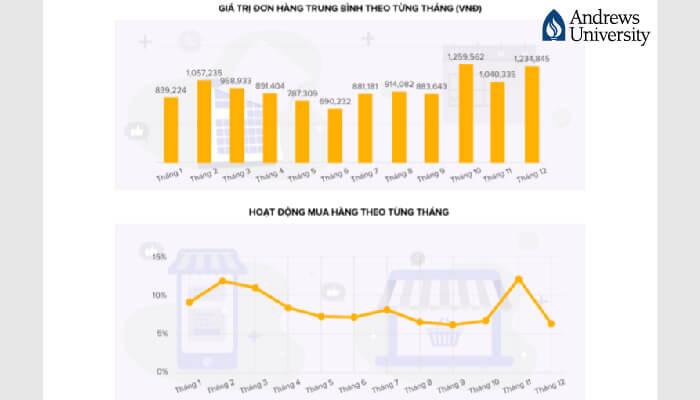 Gần 40 Triệu Người Tiêu Dùng Việt đã tham gia mua sắm trực tuyến